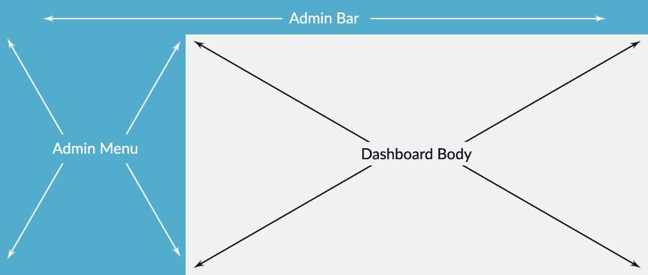 WordPress Dashboard Layout