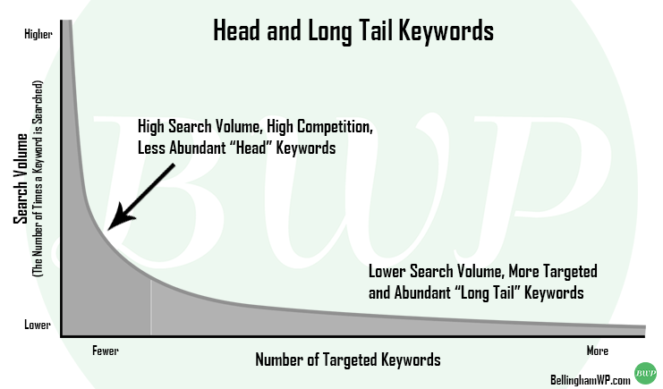 Head and Long Tail Keywords
